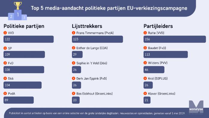 PvdA'er Frans Timmermans publiciteitskoning in EU-verkiezingscampagne