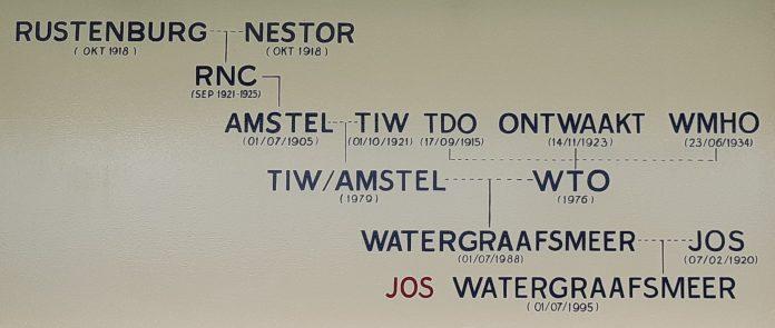 Jos Watergraafsmeer: